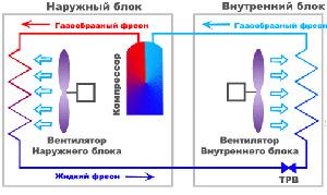 Конденсатор - радиатор, расположенный во внешнем блоке кондиционера.